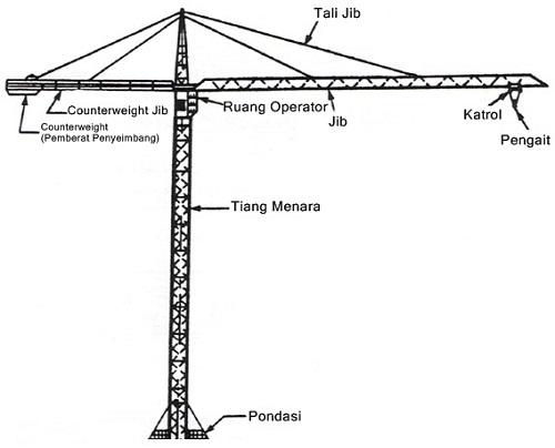 bagian-bagian-penyusun-tower-crane