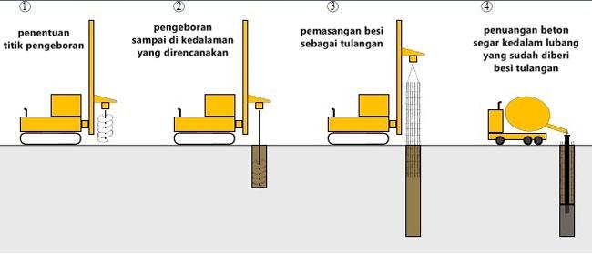 ilustrasi-pemancangan-pondasi-tiang-pancang-beton-cor-di-tempat