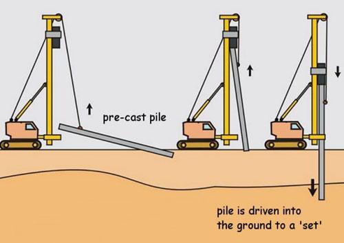 ilustrasi-proses-pemancangan-tiang-pancang-beton-pracetak