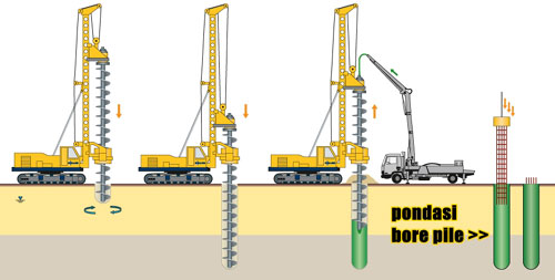 pondasi-bore-pile