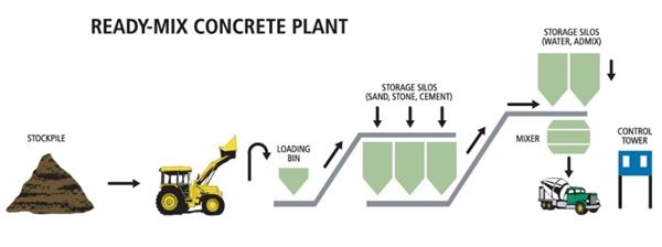 proses-produksi-beton-readymix-pada-batching-plant