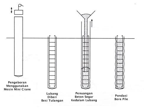 metode-kerja-pembuatan-pondasi-bore-pile