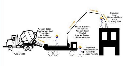 ilustrasi-pompa-beton-yang-sedang-memindahkan-beton-ke-lokasi-cor