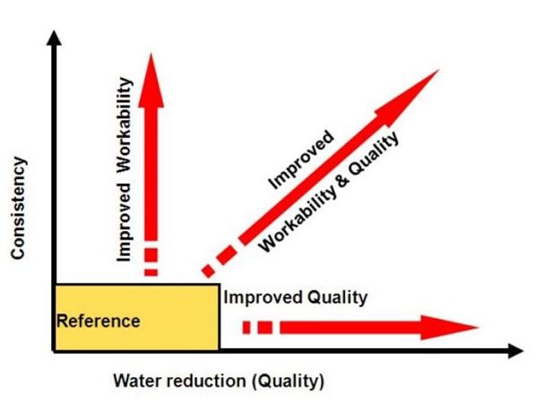 grafik-penggunaan-superplasticizer