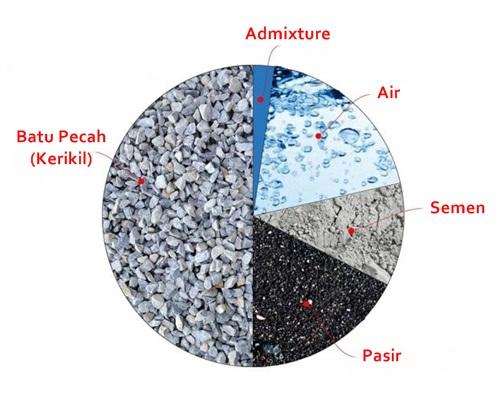 mix-desain-beton