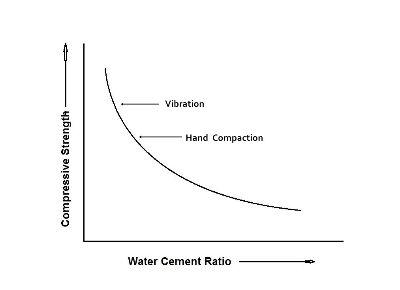 grafik-strength-vs-water-cement-ratio-compaction