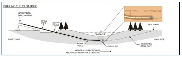 drilling-the-pilot-hole