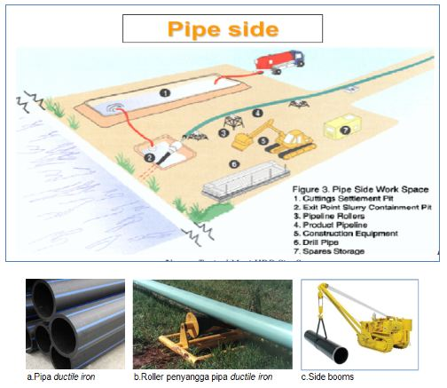 pipe-side